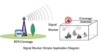 Application Signal Blocker