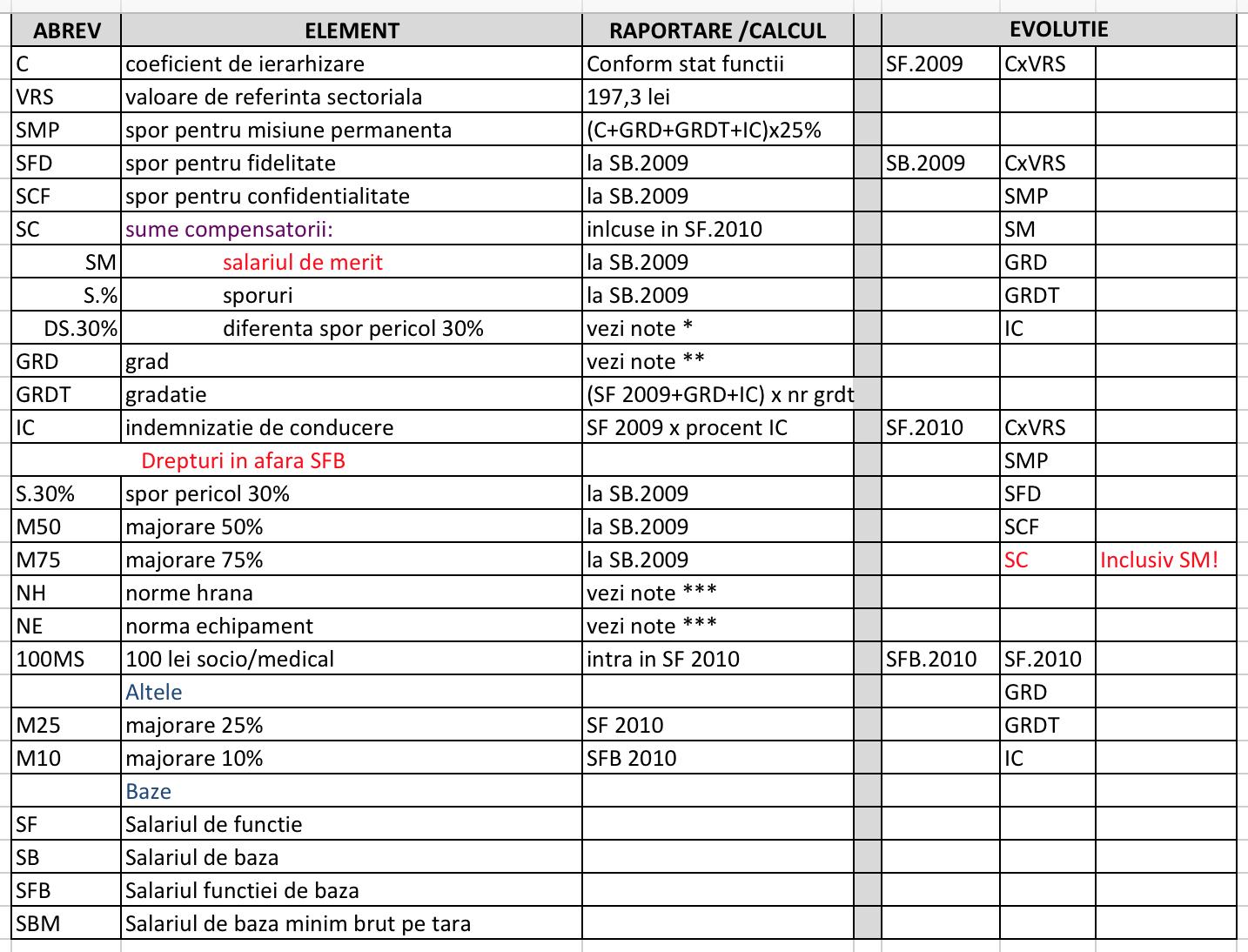 Struct sal tabel